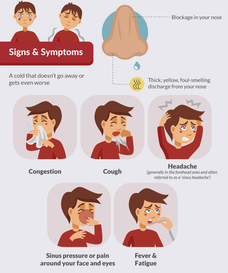Signs and Symptoms of Sinusitis