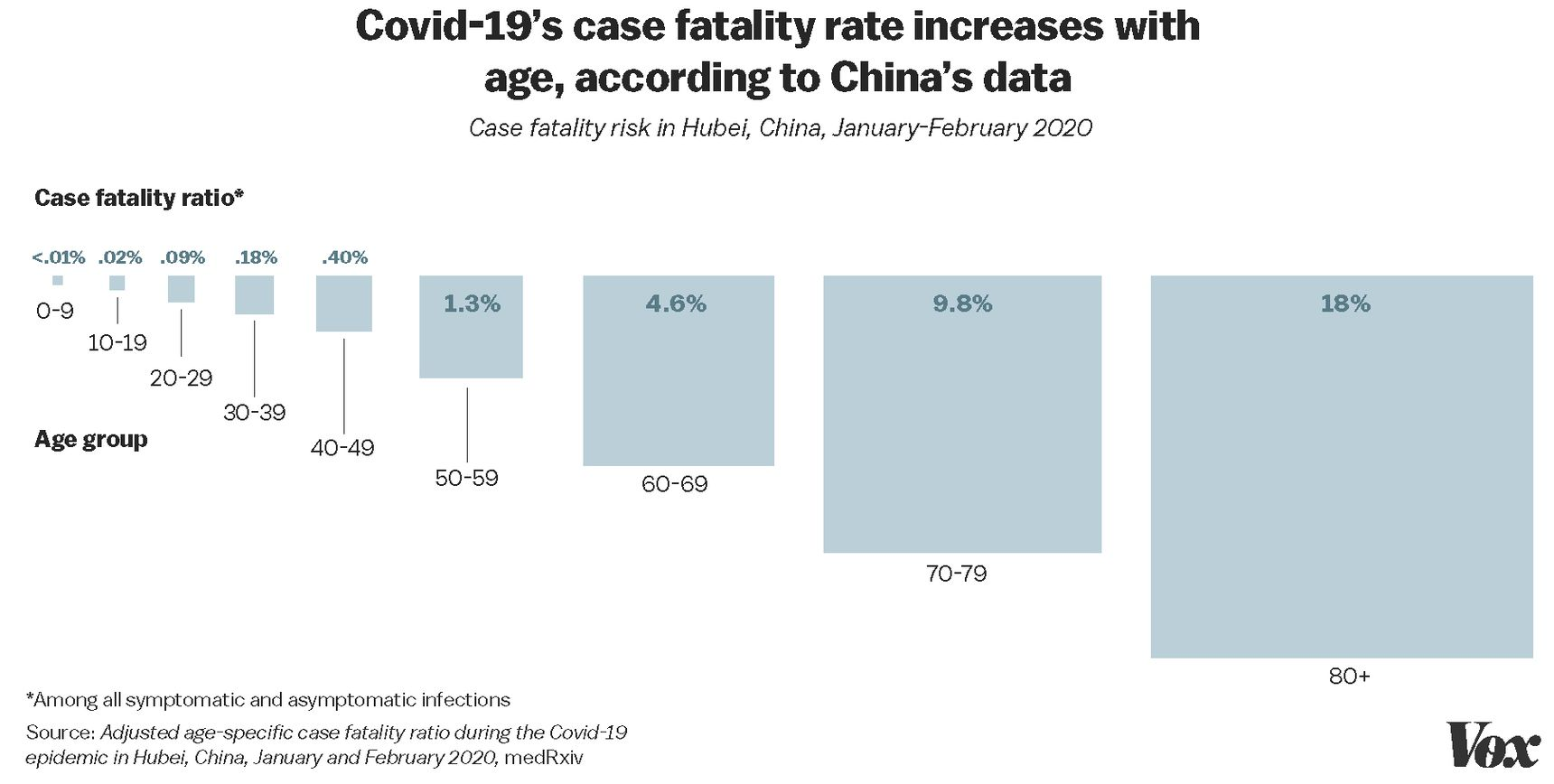 Covid-19 Mortality or Fatality Rate